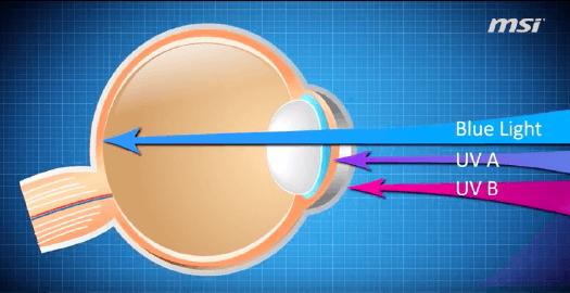Schema explicatif de la lumière bleue