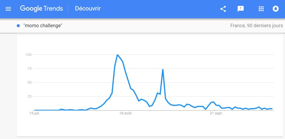 """Le feu de paille des recherches Internet """"Momo Challenge"""" via Google"""